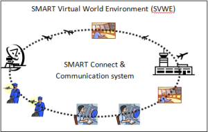 SMART Virtual World Environment